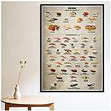 Generic Arten von Sushi Zutaten Diagramm Poster Drucke