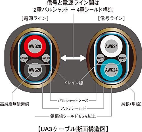 AIM(エイム)『フラッグシップモデルUA3(UAC-F010)』