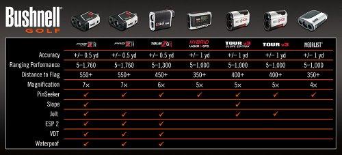 Product Image 8: Bushnell Pro X7 Slope Golf Laser Rangefinder with JOLT