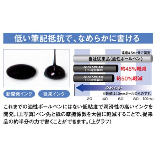 三菱鉛筆『多機能ペンジェットストリームプライム3&1』
