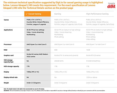 Lenovo Ideapad L340 Gaming 9th Gen Intel Core i5 15.6 inch FHD Gaming Laptop ( 8GB / 1 TB HDD / Windows 10 Home / 4GB NVIDIA GTX 1650 Graphics/Black/2.2Kg), 81LK00JSIN