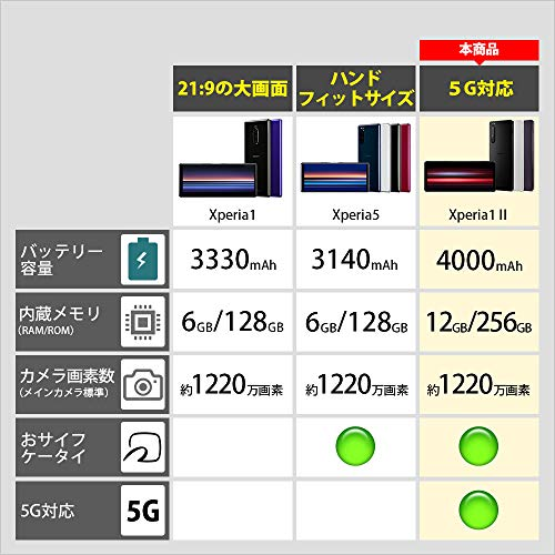 ソニーXperia1II/5G対応/SIMフリースマホ/防水/防塵/Snapdragon865/ストレージ256GB/フラストブラック/XQ-AT42B3JPCX1