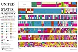 United States Radio Frequency Allocations Poster 24x36 Full Spectrum Wall Chart