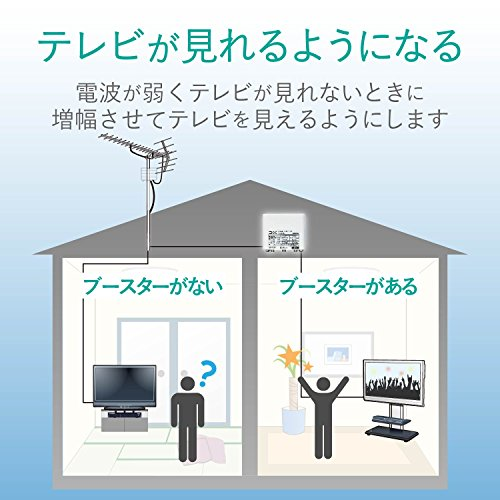 DXアンテナUHFブースター(33dB/43dB共用形)デュアルブースター家庭用お知らせ機能付き水平マストに取付可能U43A