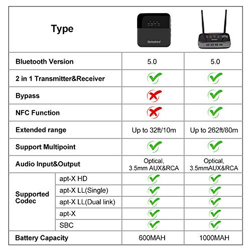 Bluetooth 5.0 Transmitter Receiver,3-in-1 Wireless Bluetooth Audio Adapter with NFC Function,aptX HD & aptX LL(Low Latency),262ft Extra Long Range,Double Pairing Simultaneously,for TV,PC,Car Music