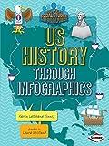 US History through Infographics (Super Social Studies Infographics)