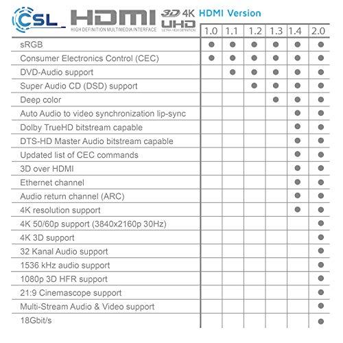 12,5m - Ultra HD 4k HDMI Kabel - High Speed with Ethernet - Kabel 3 Fach geschirmt inkl. Stecker- und Kontaktschirmung - 4K Ultra HD 2160p bei 30 Hz Full HD 1080p - 3D ARC CEC - 12,5 Meter