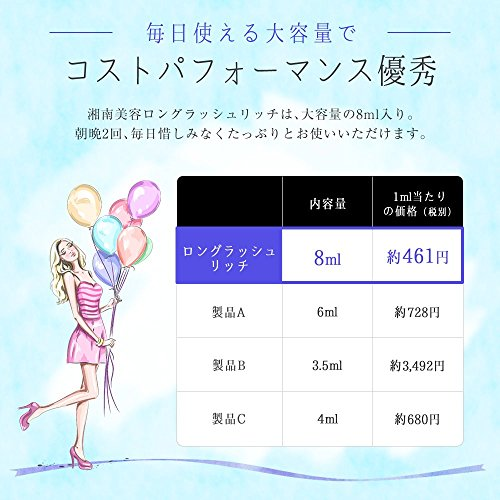 シーオーメディカル『湘南美容ロングラッシュリッチ』