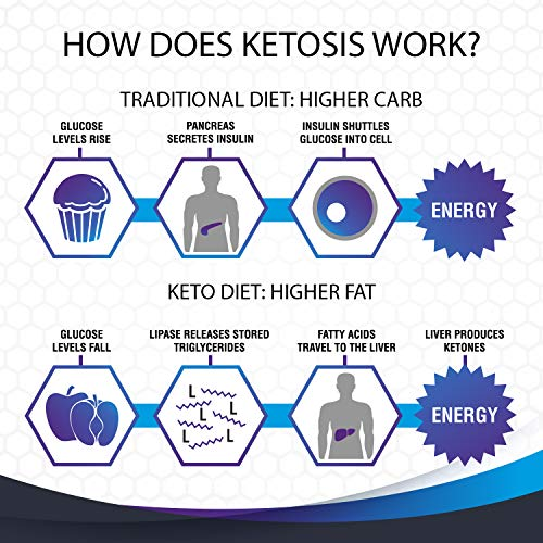 Keto Ultimate Diet - Ketogenic Diet Supplement with Beta Hydroxybutyrate Ketone Salts - Boost Energy and Metabolism - Keto Pills 60Caps 5