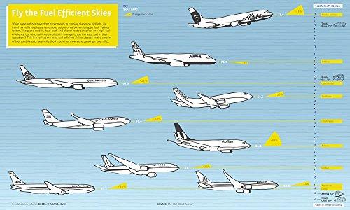 Het Museum Outlet grafieken van - Vliegtuig Brandstofefficiëntie - A3 Poster Print