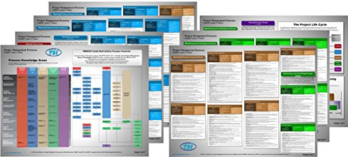 Project Management Process Posters 6th Edition - 18