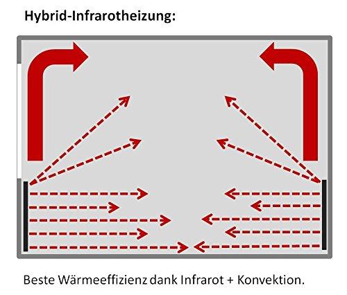 VASNER Konvi Infrarotheizung mit Thermostat 600 Watt Hybridheizung inkl Wandmontage 2J Bild 2*