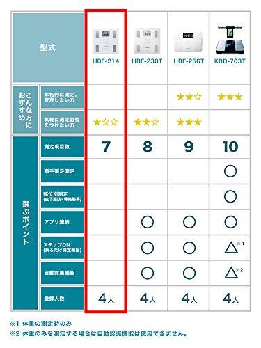 オムロン体重・体組成計カラダスキャンホワイトHBF-214-W