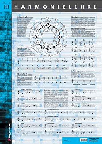 Harmonielehre Poster: Die wichtigsten Zusammenhänge der Harmonielehre: Quintenzirkel, Modi, Tonleitern, Akkorde, Stufenakkorde usw. auf einem Poster!
