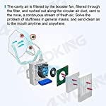 4WDKING Portable Air Purifier with 12 Pcs Replacement 5-Ply, Rechargeable Reusable Wearable Personal Electrical Air… 9 Supplied fresh air respirator system is equipped with portable power sources mainly overcome the problems of big air intaking resistance, difficulties in breathing, and so on. Unique electronic ventilation design system, to keep the fresh air flowing through your nose and mouth, suitable for long time use With filter function,99.9% filter effect with Japan H13 high quality material filters