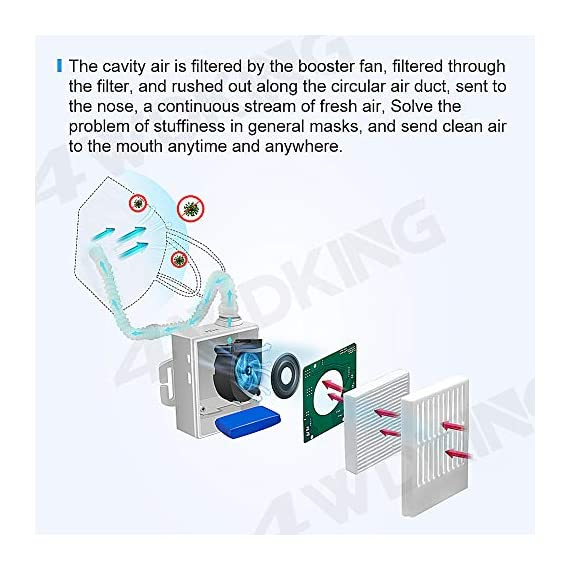 4WDKING Portable Air Purifier with 12 Pcs Replacement 5-Ply, Rechargeable Reusable Wearable Personal Electrical Air… 4 Supplied fresh air respirator system is equipped with portable power sources mainly overcome the problems of big air intaking resistance, difficulties in breathing, and so on. Unique electronic ventilation design system, to keep the fresh air flowing through your nose and mouth, suitable for long time use With filter function,99.9% filter effect with Japan H13 high quality material filters