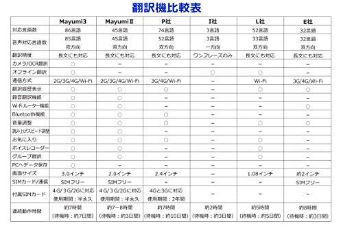 【公式】最先端AI双方向携帯音声翻訳機Mayumi3世界200ヶ国以上85言語双方向音声翻訳対応オフライン翻訳対応OCR・カメラ翻訳対応2G.3G.4G/WiFi通信対応グローバルデータSIM付WiFiルーター機能、録音翻訳機能、グループ翻訳機能、ボイスレコーダー機能付き。簡単操作で双方向瞬間通訳。海外旅行、ビジネスシーン、語学学習、接客に最適。3インチ大画面タッチパネルで会話をリアルタイムに確認でき、安心なメーカー1年保証付き(ホワイト)