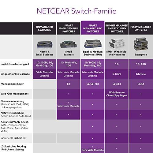 NETGEAR GS724T Switch 24 Port Gigabit Ethernet LAN Switch Smart (Netzwerk Switch Managed mit 2x 1G SFP, Desktop oder 19 Zoll Rack-Montage, lüfterlos, ProSAFE Lifetime-Garantie)