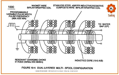 Hydrogen Hot Rods Voltrolysis Builders Guide 1 Dual-Layered Multi-Spool