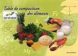 Table de composition des aliments