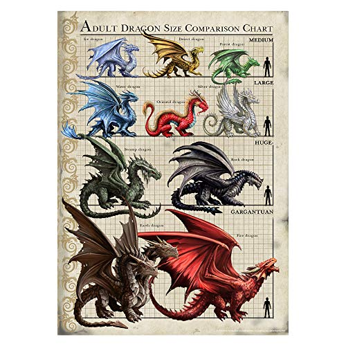 ITS A SKIN Anne Stokes | Dragon Size Chart Wall Poster Officially Licensed Merchandise. Great Wall Art for Home Decor, Bedroom Decor, Kitchen Wall Decor, Room Decor.