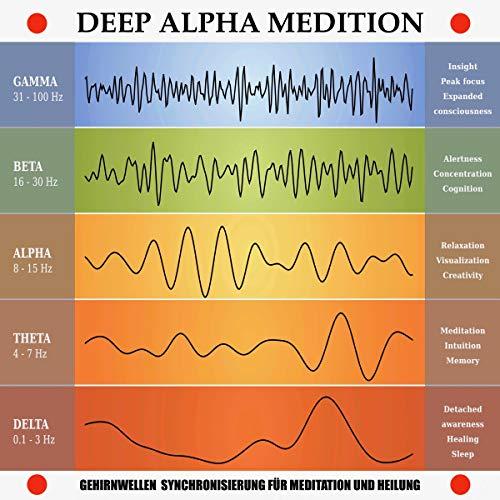 Deep Alpha Meditation     Gehirnwellen-Synchronisierung für Meditation und Heilung              Autor:                                                                                                                                 Yella A. Deeken                               Sprecher:                                                                                                                                 Stephan Müller                      Spieldauer: 5 Std. und 22 Min.     14 Bewertungen     Gesamt 4,9