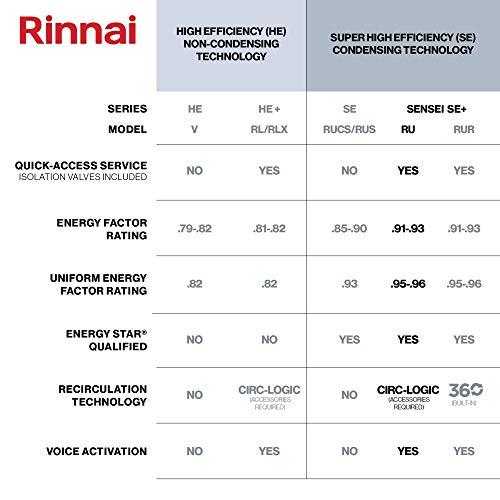 Rinnai RU199iP Sensei Super High Efficiency Tankless Water Heater, 11 GPM - Propane Gas: Indoor Installation