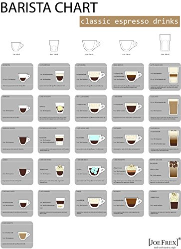 Price comparison product image Barista Wall Chart is a overview of all important and popular Espresso drinks