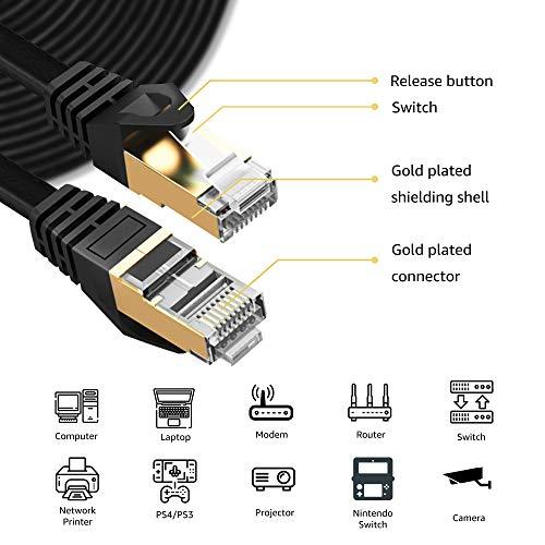 Ethernet-Kabel, Cat.7, flach, Gigabit, High Speed, Gigabit, geschirmt, RJ45, LAN-Kabel