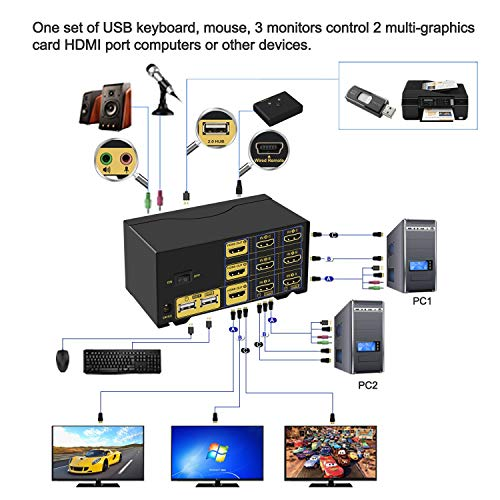 CKLau 2 Port HDMI KVM Switch Triple Monitor with Audio, Microphone, USB 2.0 Hub and Cables Support 4Kx2K@30Hz