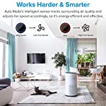 LEVOIT Air Purifier for Home Large Room with H13 True HEPA Filter, Air Cleaner for Allergies and Pets, Smokers, Mold… 10 Professional Air Care: Breathe in air that's free of 99. 97% of 0. 3 micron airborne particles such as dust, and pollen The activated carbon filter absorbs cooking odors, household odors, smoke, and volatile organic compounds (VOCs) Ideal for Allergies and Pet Owners: True HEPA Filter reduces pet odors, and traps pet fur and other contaminants It also helps relieve allergies by capturing airborne contaminants such as dust, pet dander, pollen, and mold. Wide Coverage: Enjoy fresh air in only 30 minutes in rooms as large as 1076ft², and 15 minutes in rooms as large as 538 ft². Maximum benefits 538 ft².