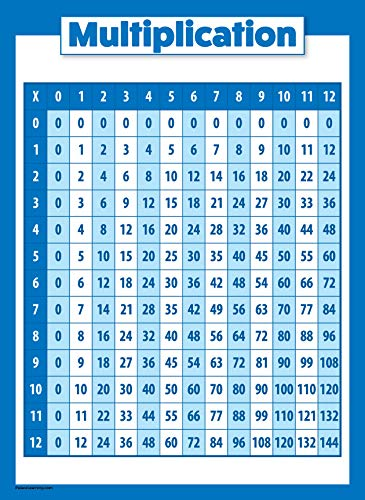 Multiplication Table Poster for Kids - Educational Times Table Math Chart (Laminated, 18' x 24')