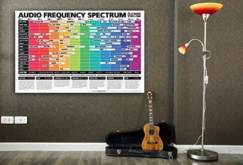 Audio Frequency Spectrum Cheatsheet Poster