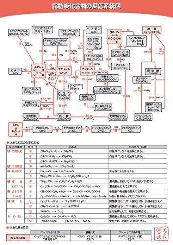 下敷き(有機化学の反応系統図) B5 数研グッズ
