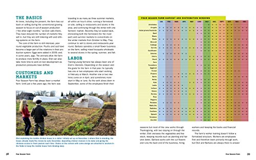 『Compact Farms: 15 Proven Plans for Market Farms on 5 Acres or Less』の3枚目の画像