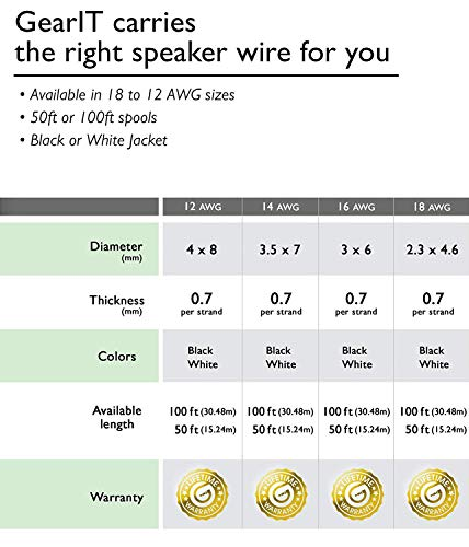 12AWG Speaker Wire, GearIT Pro Series 12 Gauge Speaker Wire Cable (200 Feet / 60.96 Meters) Great Use for Home Theater Speakers and Car Speakers, Black