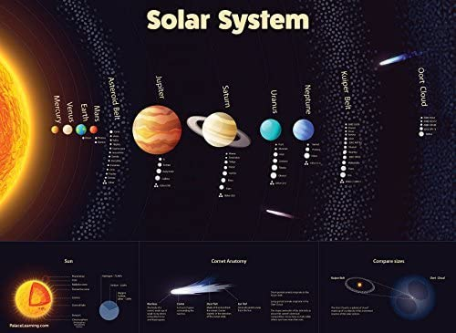 Solar Ranking Houston Mall TOP8 System Poster - Laminated Durable an Wall Space Chart of