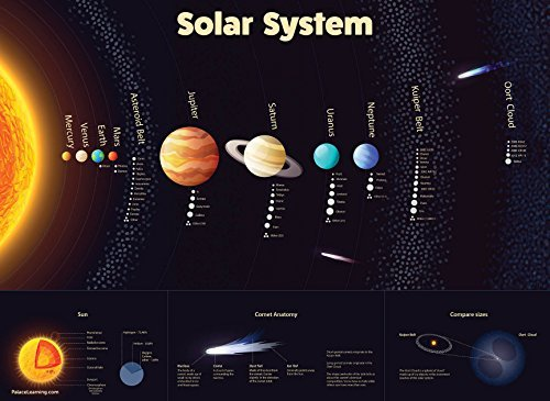 Solar System Poster - Laminated - Durable Wall Chart of Space and Planets...