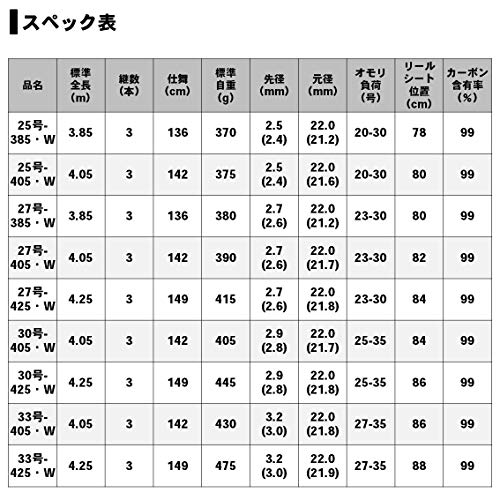 ダイワ『プライムキャスター(27号-405・W)』