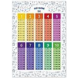 kizibi® 1x1 Poster, Einmaleins Trainer für Kinder, Lernposter DIN A2, 1x1 Lernen, Mathematik für die Grundschule, das kleine Einmaleins | inklusive Übungsblatt