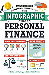 Top Personal Finance Books - Infographic Guide to Personal Finance