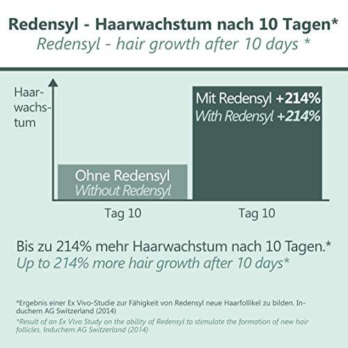 Attivatore della Crescita dei Capelli - PRINCIPO ATTIVO PREMIATO - 100ml Spray - Crescita Più Veloce dei Capelli per Donna e Uomo - Trattamento Efficace dei Capelli Danneggiati - MADE IN GERMANY
