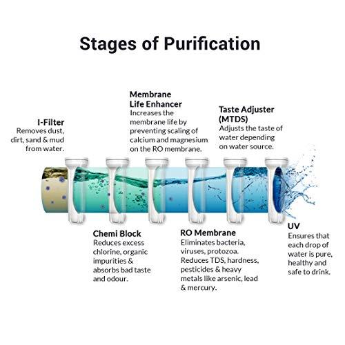 AquaSure from Aquaguard Smart Plus RO+UV+MTDS Water Purifier from Eureka Forbes with water saving & Membrane Life Enhancer (Black)