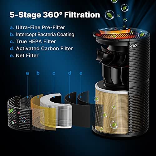 RENPHO Purificateur d'air Maison purifie jusqu'à 44 m², Air Purifier avec HEPA Véritable, Elimine 99,97% de Fumée Allergènes Poussière Pollen, Veilleuse Mode Veille 3 Vitesses Minuteur