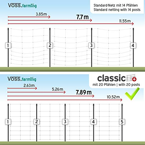 50 m Hühnerzaun, Geflügelzaun, Geflügelnetz, Kleintiernetz, 112 cm, 20 Pfähle, 2 Spitzen, grün von VOSS.farming farmNET - 3