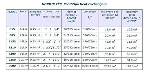 NORDIC & CO B155