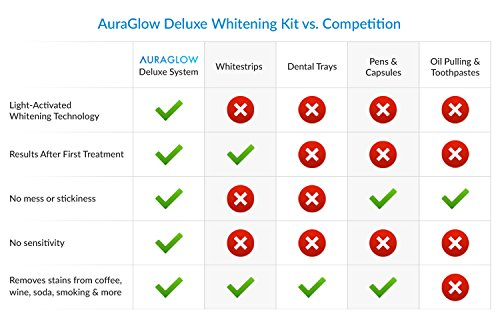 AuraGlow Reviews