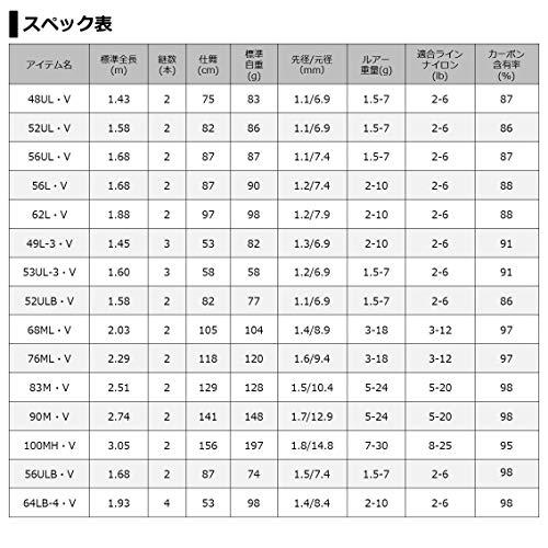 ダイワ(DAIWA)ネイティブトラウトロッドピュアリスト・V56ULB・V釣り竿