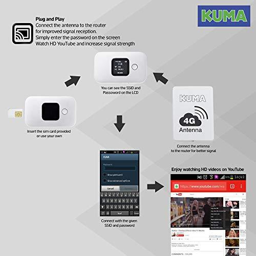 KUMA Kit Amplificateur Wifi 4G avec Routeur - Repeteur de Signal LTE Hotspot Portable avec Antenne Réceptrice Longue Portée pour Mobile TV PC Portable - Wi-fi Extérieur pour Campeur Bateau Maison