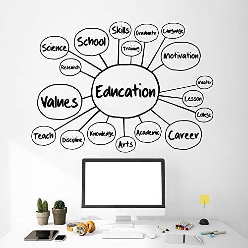 Calcomanía de pared educativa Habilidades Escolar Enseñanza Ciencia Vinilo Ventana Pegatinas Aula Arte Creativo Mural Decoración Interior